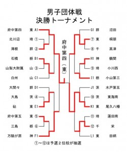 関東選抜トーナメント表